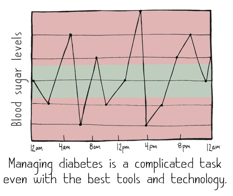 "Cartoon of a graph of 24 hours of blood sugar levels with the words: ""Managing diabetes is a complicated task even with the best tools and technology."""