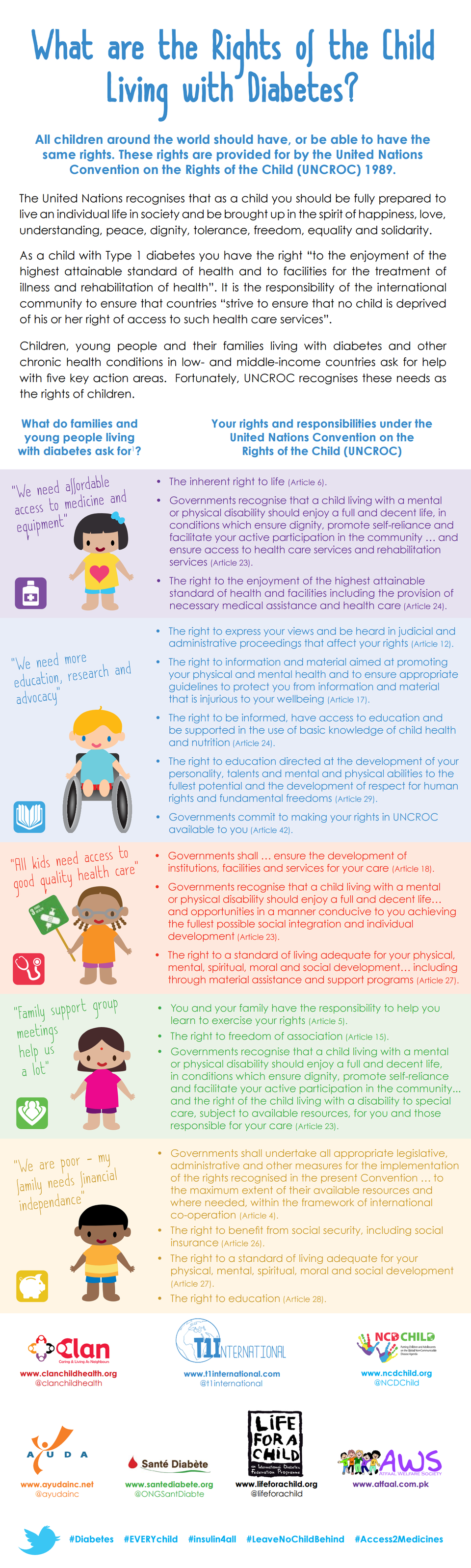 This is a screenshot snippet of the Rights of the Child with Type 1 Diabetes PDF document