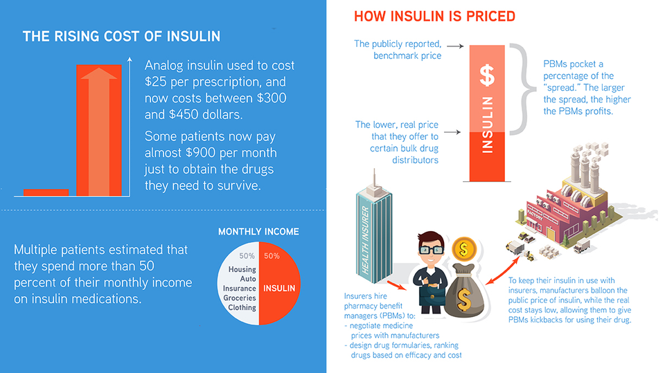Hagans Berman insulin pricing graphic